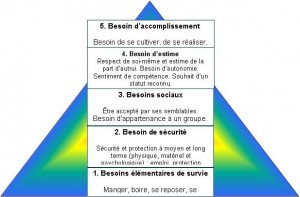 La fameuse Pyramide de Maslow