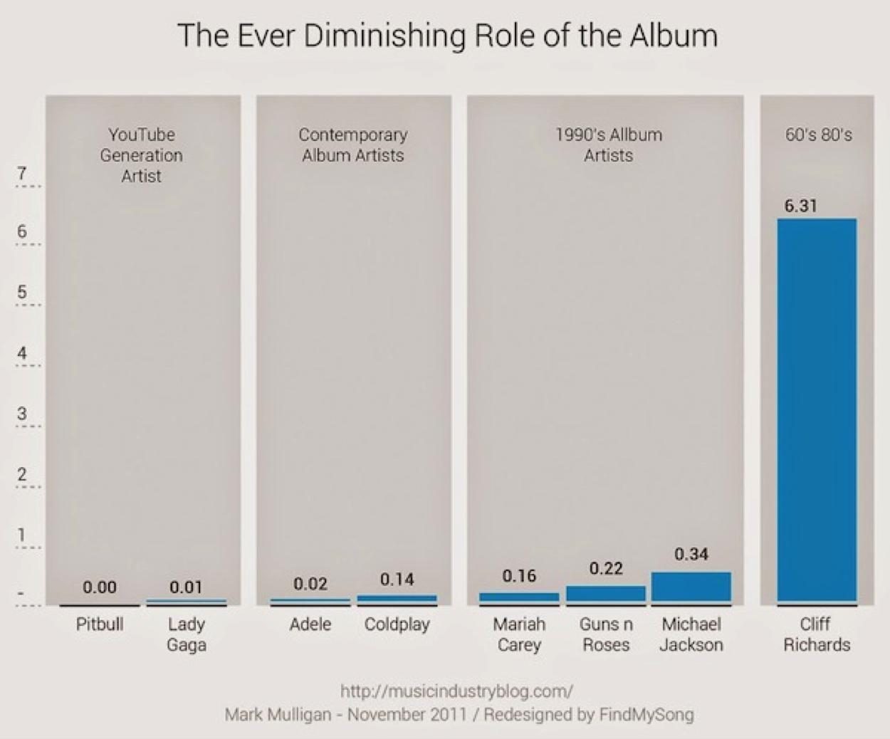 Le rôle de l'album est de moins en moins important