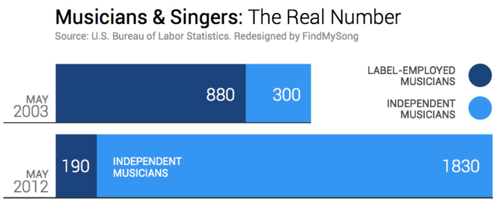 Musiciens et chanteurs : les vrais chiffres