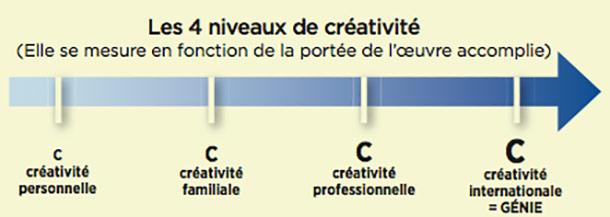 les_4_niveaux_de_creativite genie