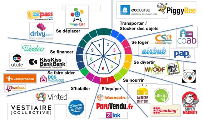 Si le secteur du tertiaire était l'avenir de l'économie collaborative?