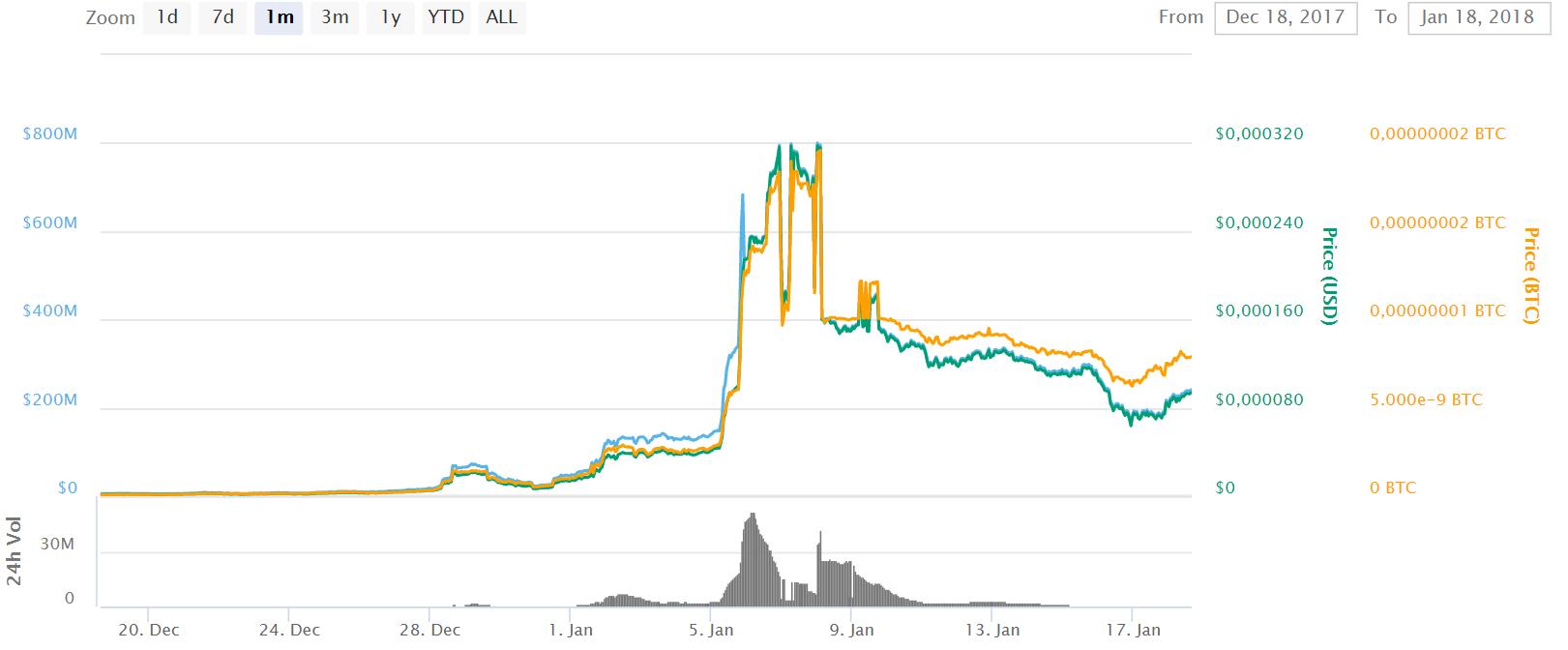 crypto volatile