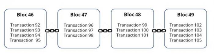 blockchain dessin